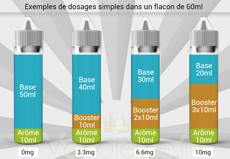 DIY Base nicotine proportions
